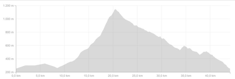 hoehenprofil_brockenmarathon