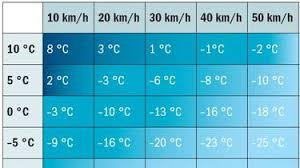 Windchill Effekt Hypothermie Unterkühlung